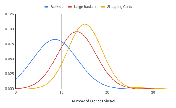 Normalized histogram of visited sections for each Shopping Tool