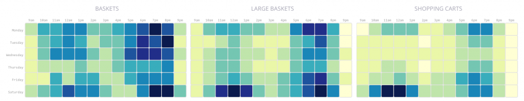 Shopping tools Power Hours: Usage of each tool per hour and day of the week