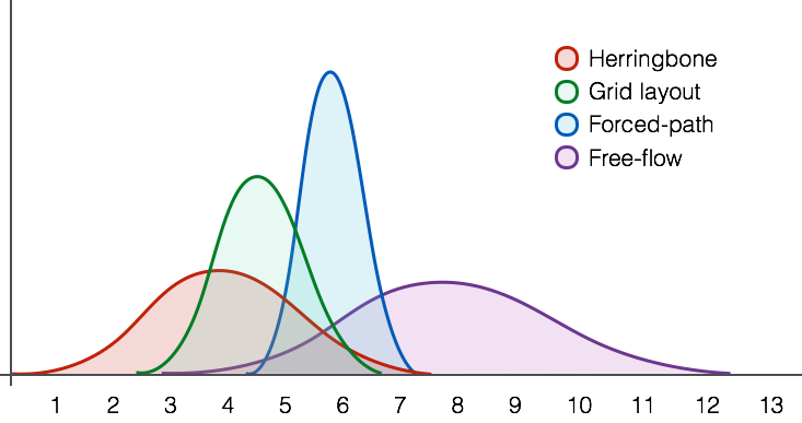 Distribution of sections visited per layout configuration