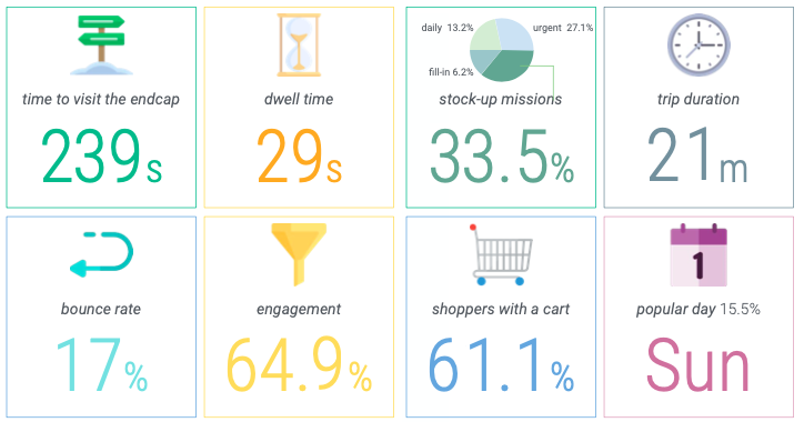 Most relevant KPIs generated per endcap in the store using Shoppermotion