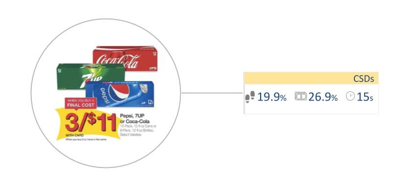 KPIs for Carbonated Soft Drinks
