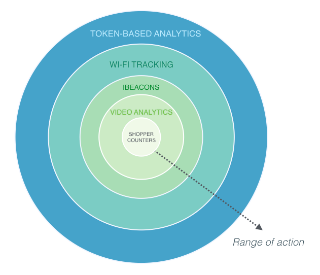 Range of action for available in-store technologies