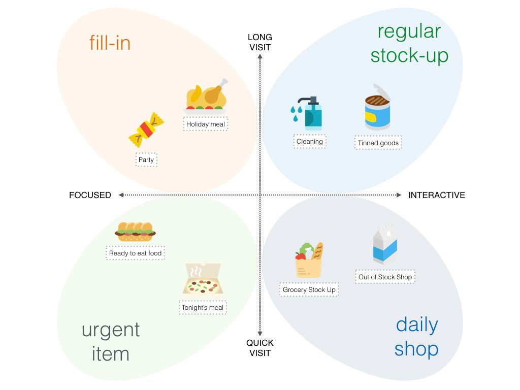 Visual classification of shopping missions depending on the level of interactivity and time in the store