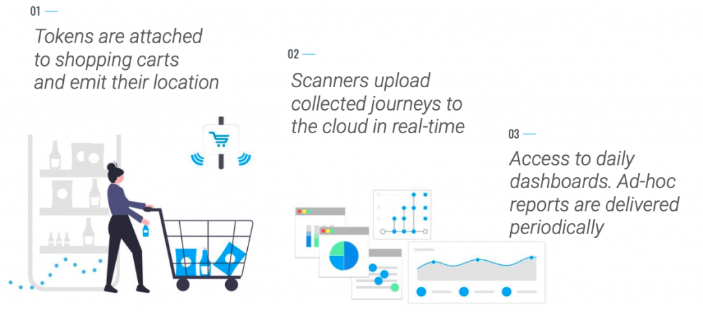 Shoppermotion Infrastructure: token-based location, real-time data collection and BI reporting and analysis