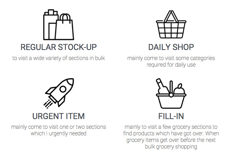 Description of the different shopping missions