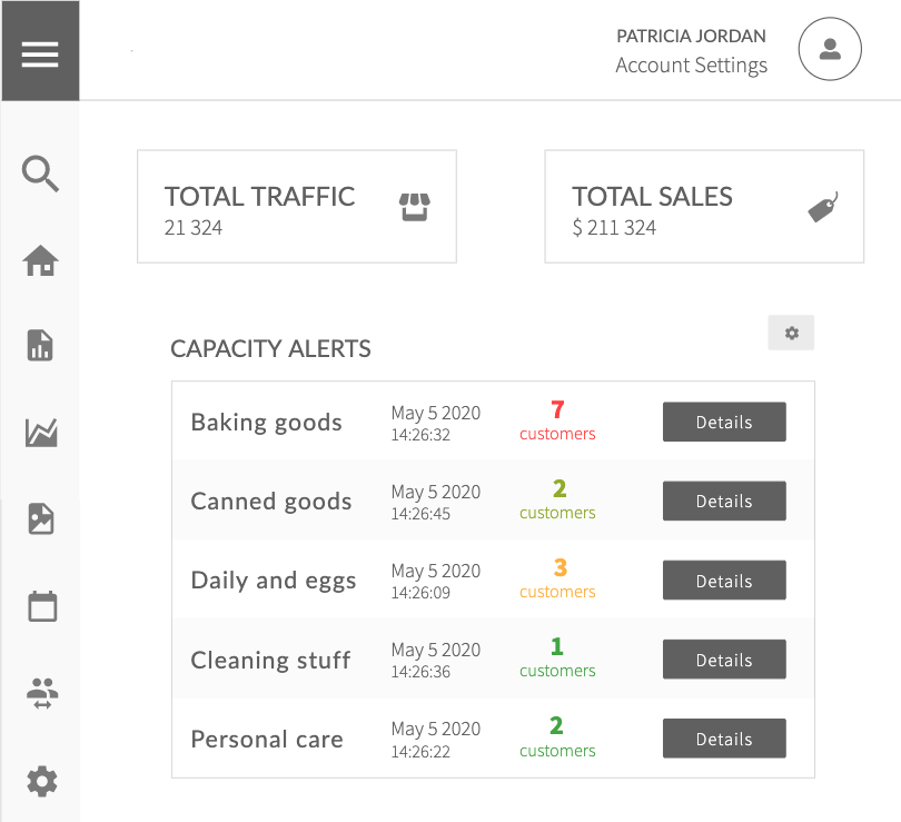 Dashboard displaying the latest alerts including the latest foot traffic in different categories of the store in real time