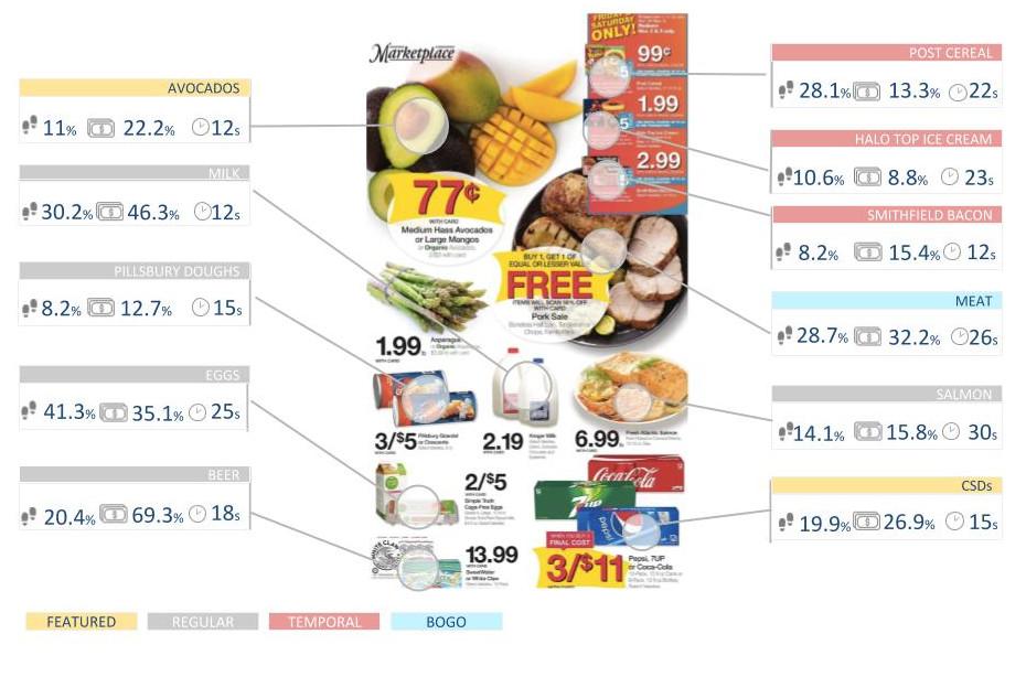 KPIs de los productos de un flyer promocional