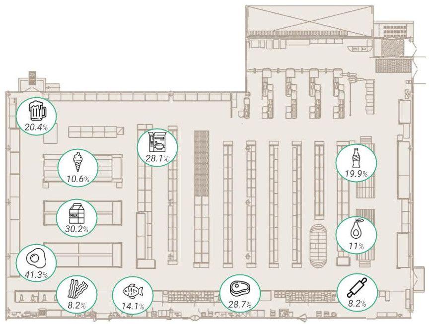 Ejemplo del layout de un supermercado con las tasas de penetración de cada producto